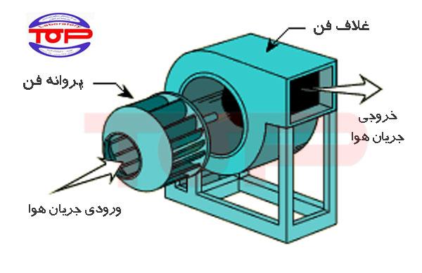 اجزاء ساختاری فن سانتریفیوژ