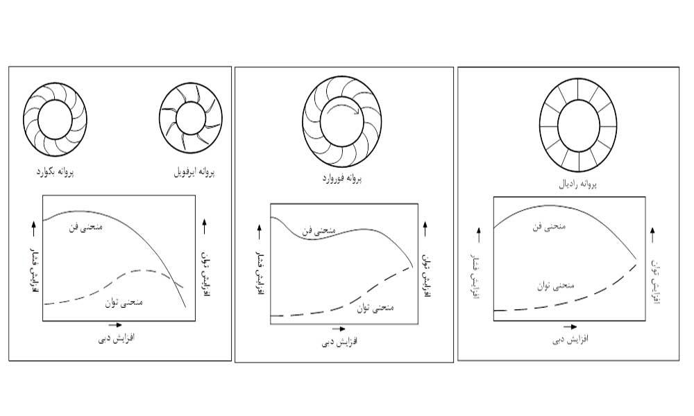 انواع فن های سانتریفیوژ یا گریز از مرکز