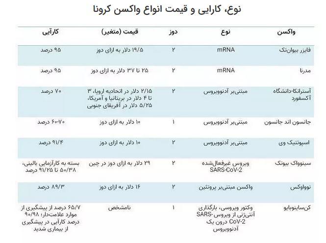 قیمت واکسنهای مختلف کرونا